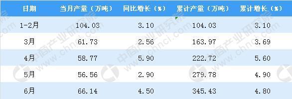 6月福建省化学纤维产量为66.14万吨 增4.5%