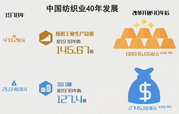 起底中国纺织业的复兴之路
