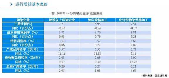 2019年1-3月份印染行业经济运行分析