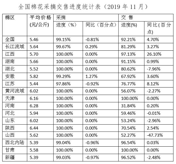 全国棉花生产及采摘交售情况调查(2019年11月)