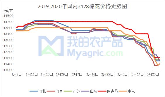 图2 2019-2020年国内3128棉花价格走势图
