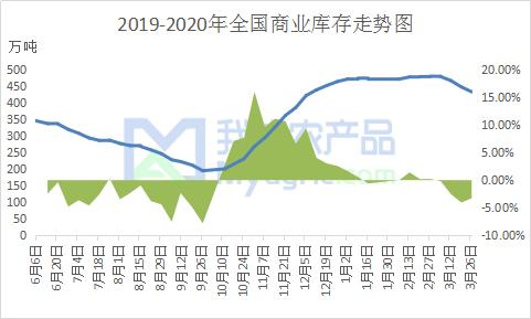 图3 2019-2020年全国商业库存走势图
