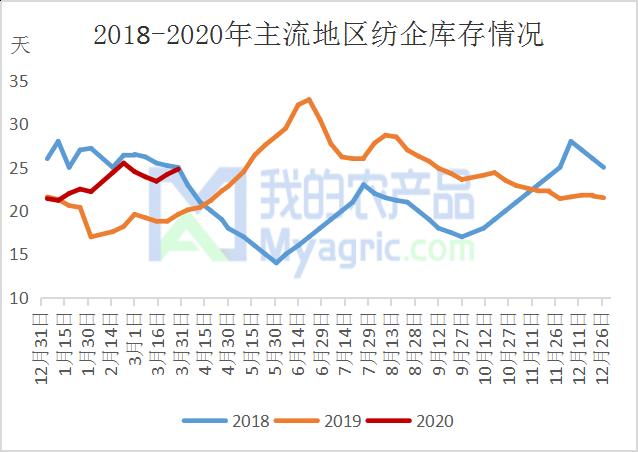 图4 2018-2020年主流地区纺企库存情况