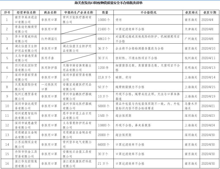 海关总署通报16家防疫物资出口问题企业