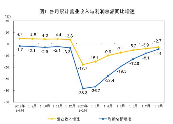 1—8月份全國規模以上工業企業利潤下降4.4%