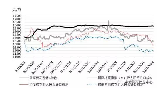 国内外棉花价格对比图