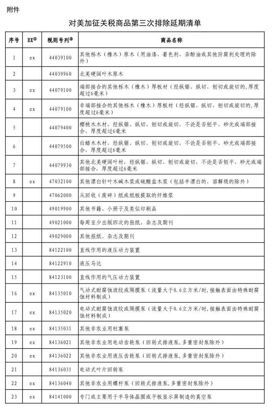 对美加征关税商品第三次排除延期清单公布