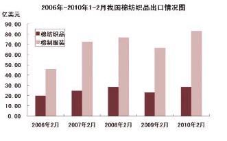2010年一季度棉纺织行业运行分析