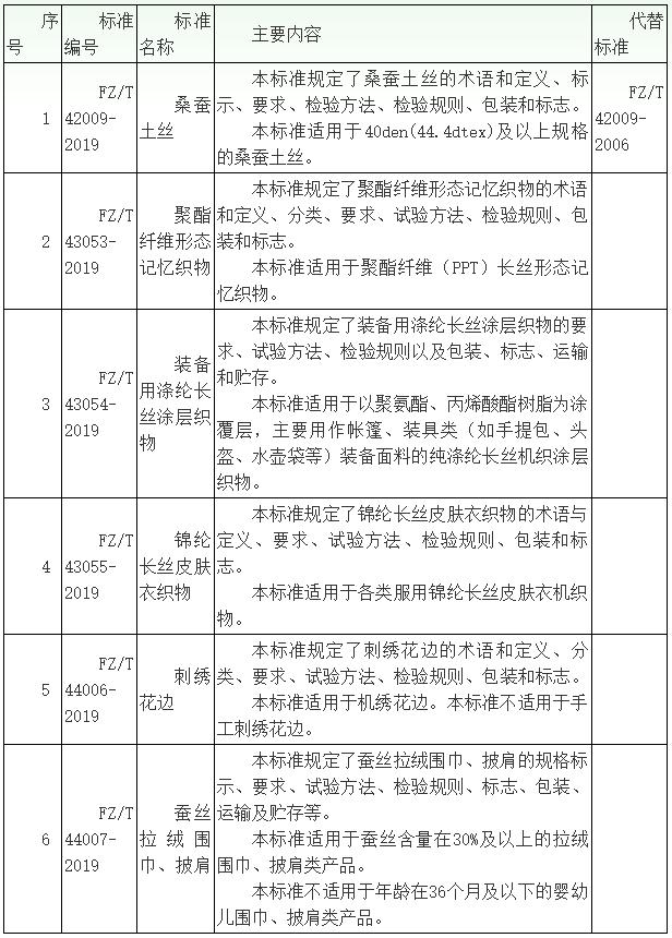 六项丝纺织行业标准发布