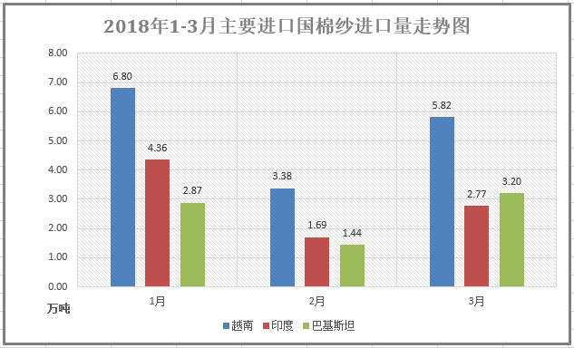 一季度我国棉纱进口46万吨 同比下降13.24%